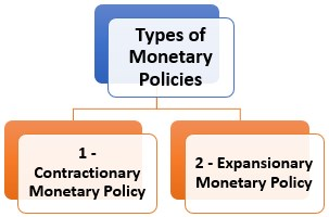 Types of Monetary Policies