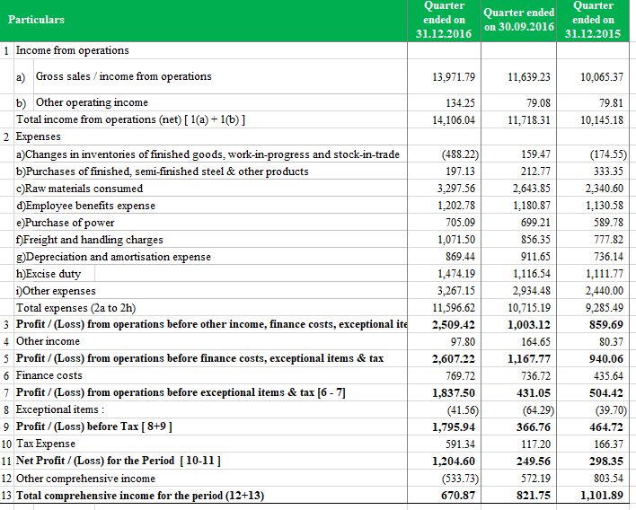 Vertical Analysis - Income Statement 1