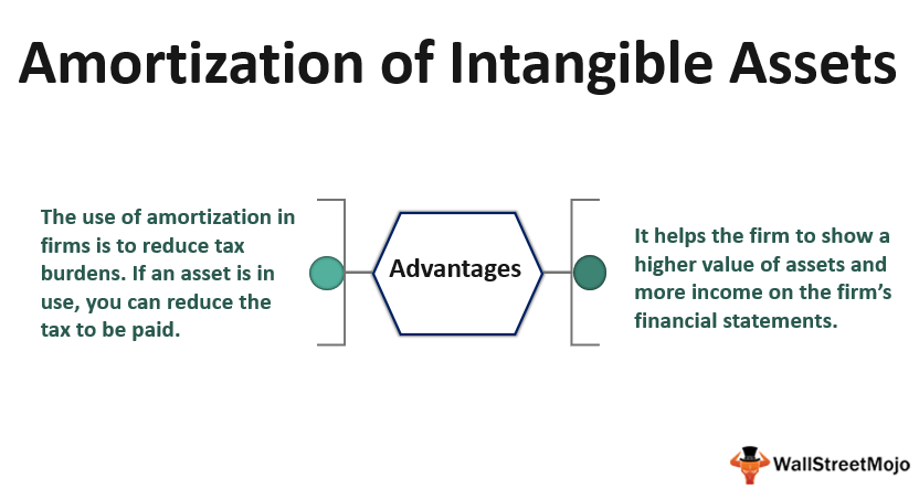 Amortization of Intangible Assets