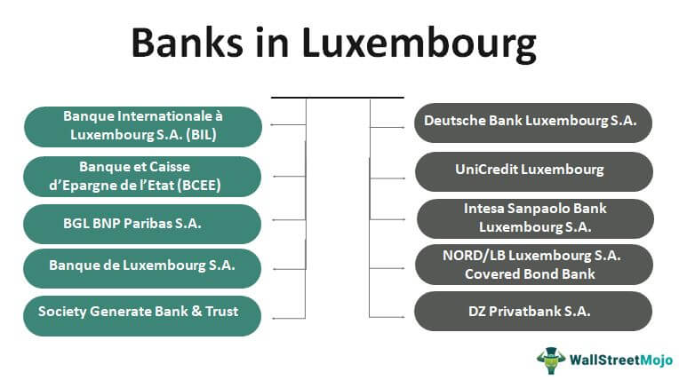 Banks in Luxembourg
