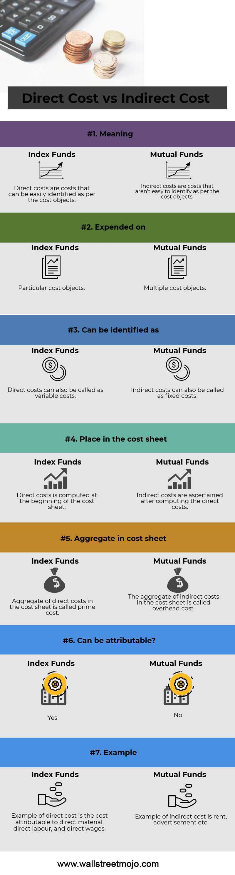 Direct-Cost-vs-Indirect-Cost-infographics