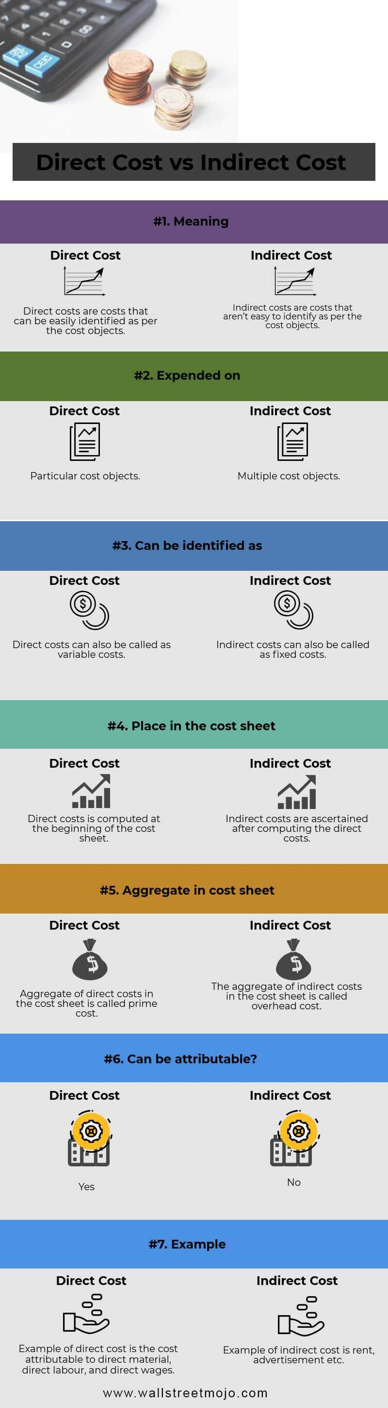 Direct-Cost-vs-Indirect-Cost-info