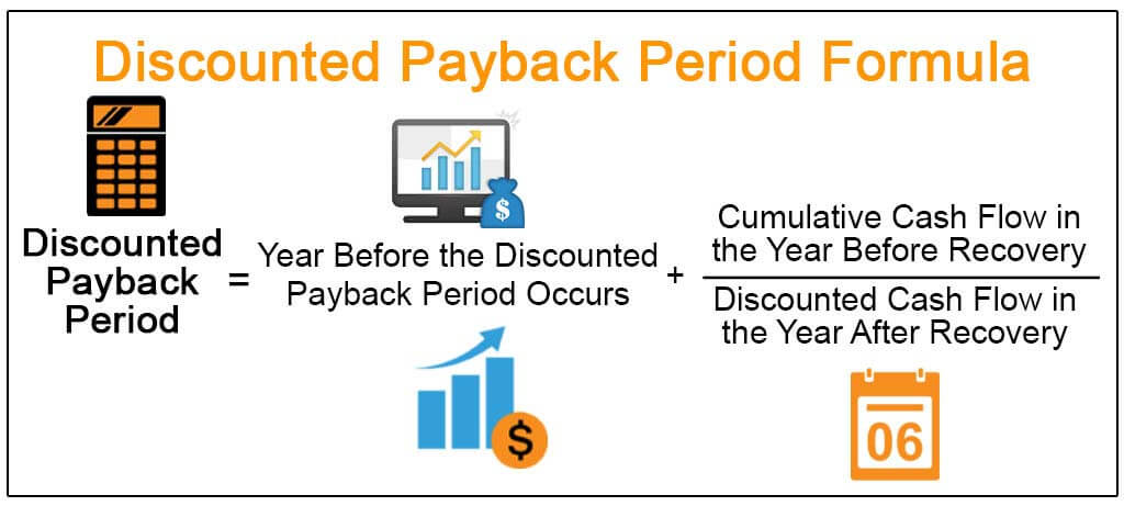 Discounted-Payback-Period-Formula