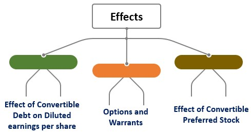 Effect of Dilutive Securities on EPS