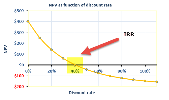 Internal Rate Of Return Formula Examples Calculate Irr In Excel