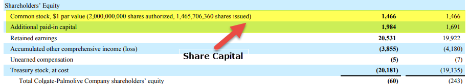 Share Capital Colgate