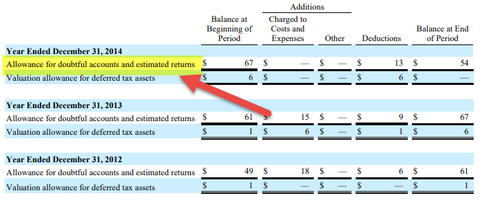 allowance for doubtful accounts journal entries balance sheet