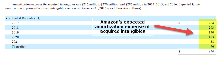 non cash expense - amazon