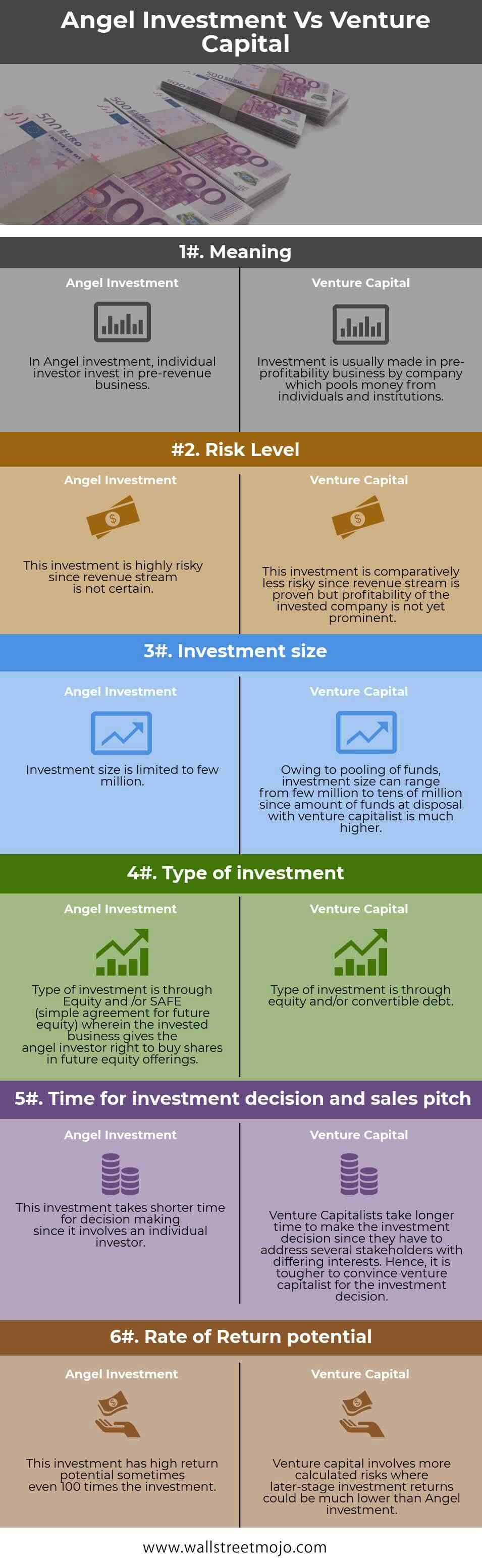 Angel Investment vs Venture Capital Infographics