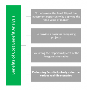 Cost Benefit Analysis | Model | Steps | Uses | Principles