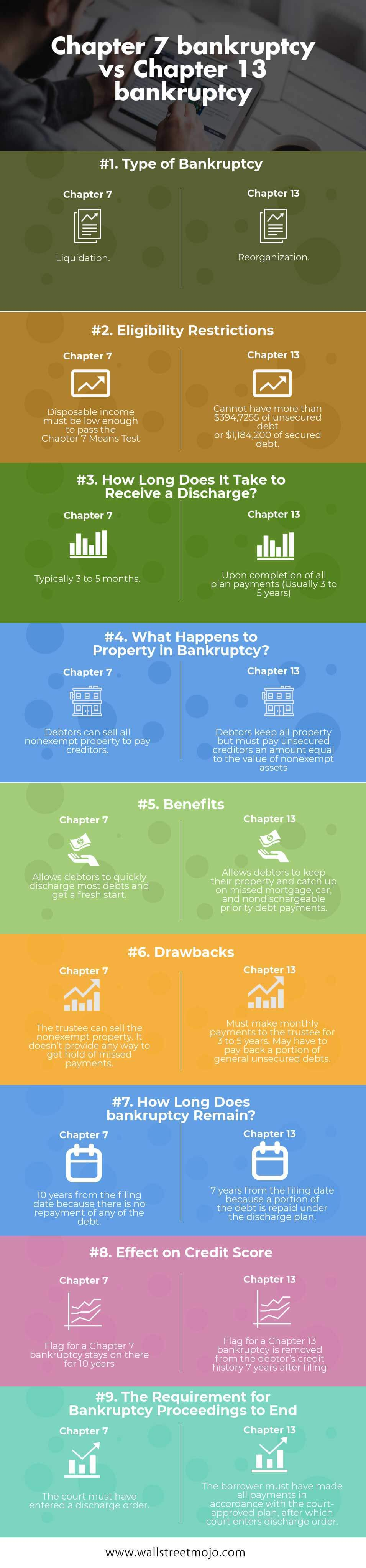 Chapter 7 bankruptcy vs Chapter 13 bankruptcy