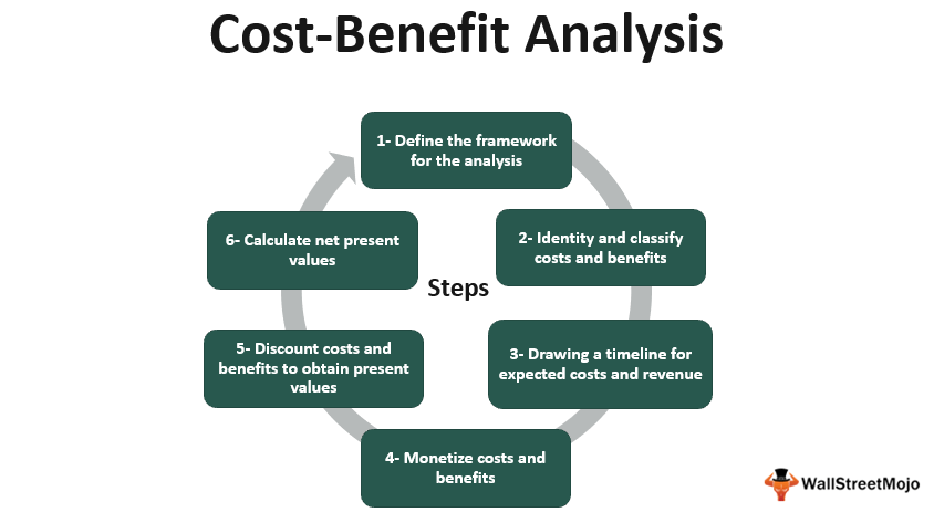 Cost-Benefit Analysis