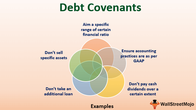 Debt Covenant