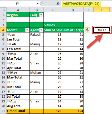 GetPivotData Function Example 4-1
