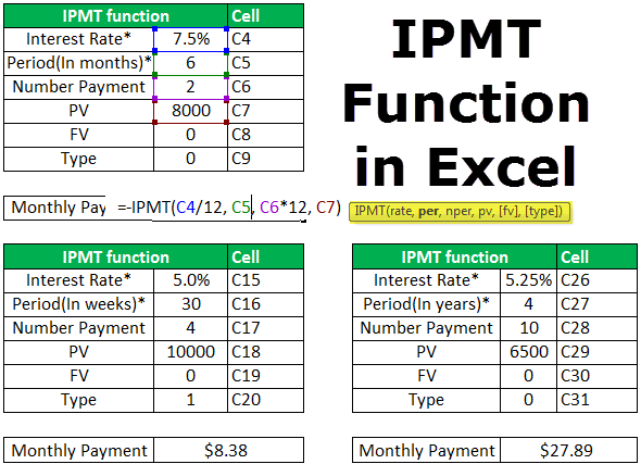 IPMT Function in Excel
