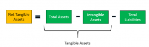 Net Tangible Assets | Calculate Net Tangible Assets Per Share