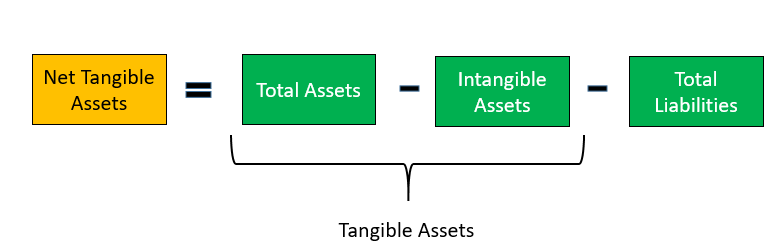 Net Intangible Assets