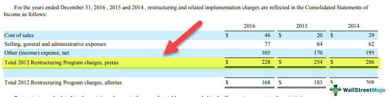 Restructuring-Costs