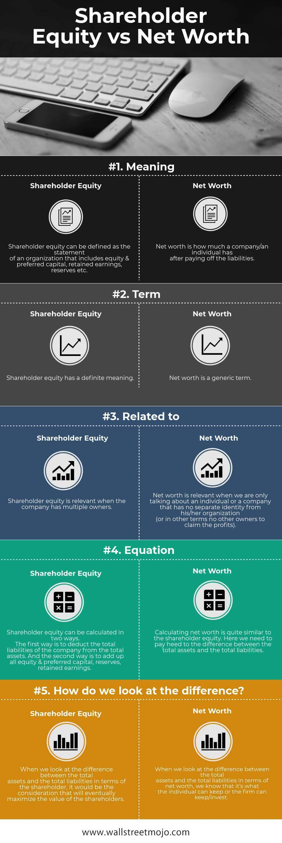 Shareholder Equity vs Net Worth