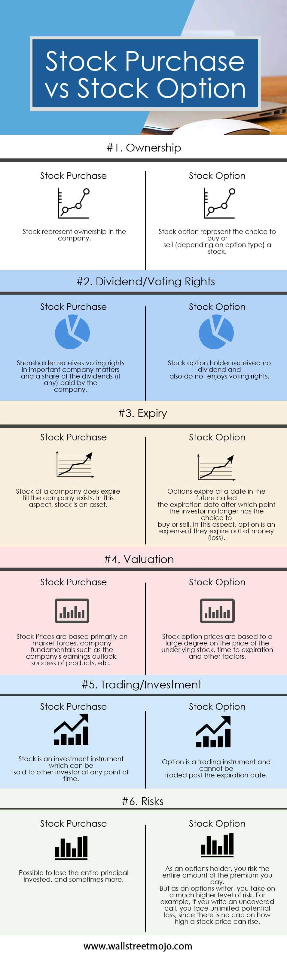Stock Purchase vs Stock Options