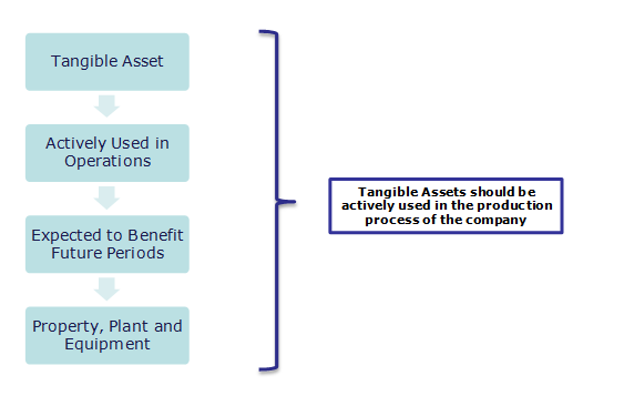 Tangible Assets - Definition