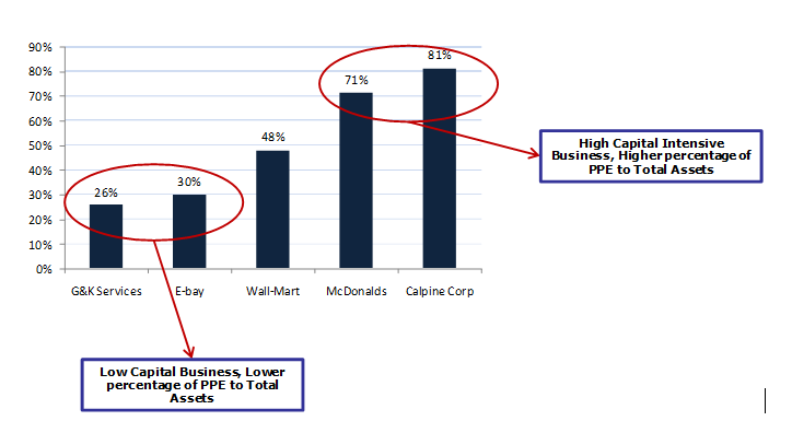 Tangible Assets - High Capex vs Low Capex