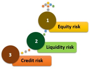 Types of financial risk
