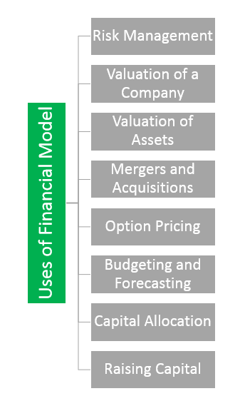Uses of Financial Modeling