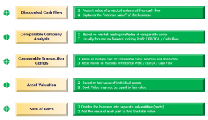 Valuation Methods | Top 5 Equity Valuation Models You Must Know!