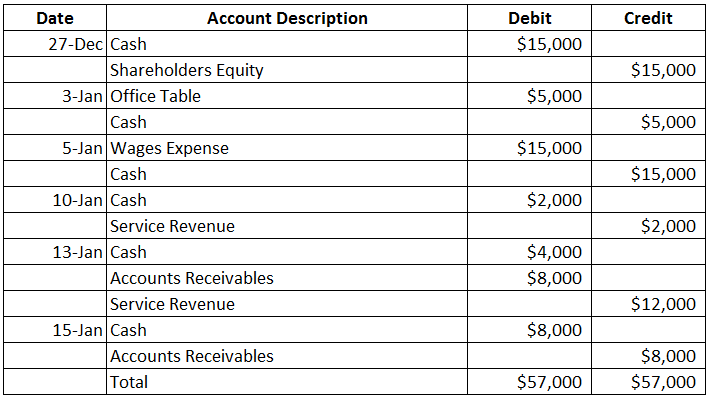Accounting equation Journal entries