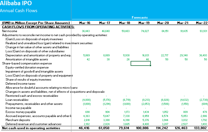 Alibaba DCF Step 1 - Cash Flows