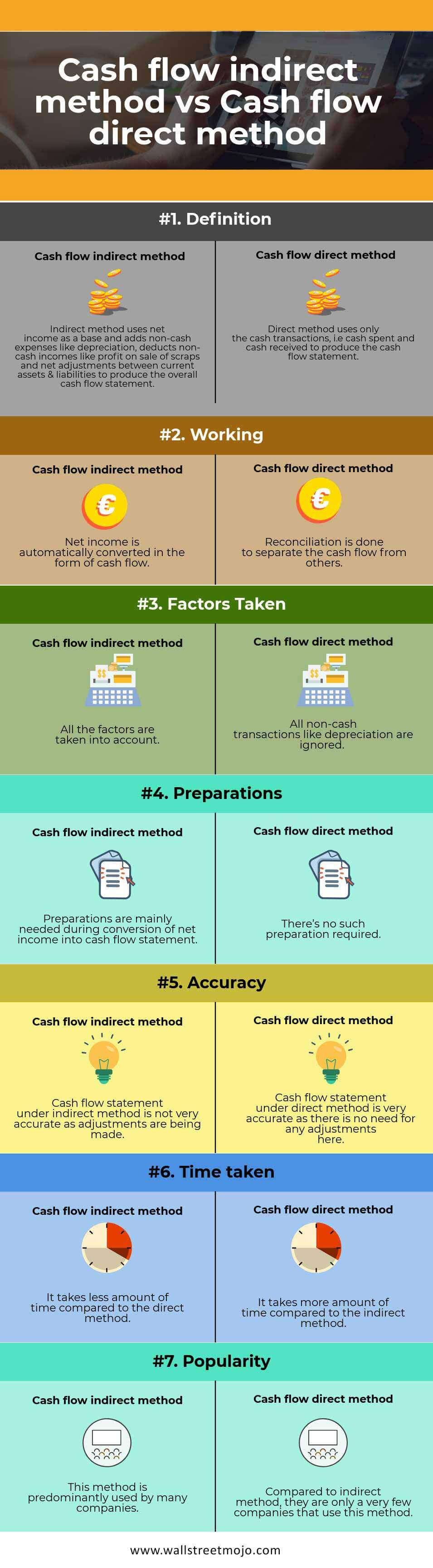 Cash-flow-indirect-method-vs-Cash-flow-direct-method