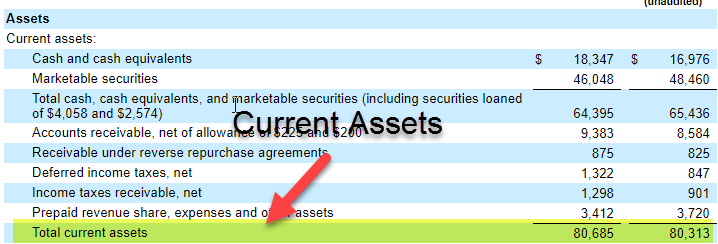 Current Assets | List of Current Assets with Top Examples