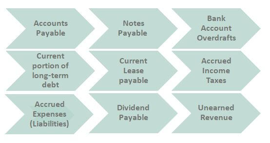 Current Liabilities Examples List