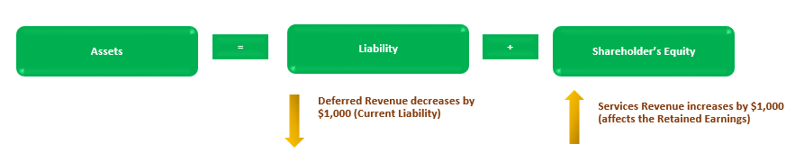 Unearned Revenue on Balance Sheet (Sales Examples, Journal