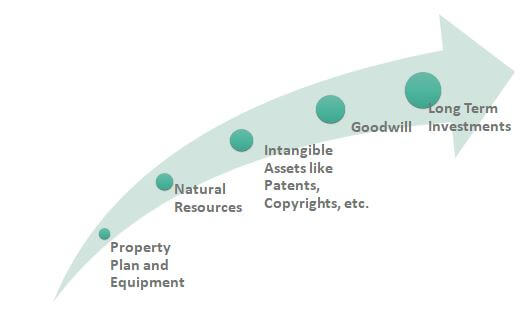 Example of Non-Current Assets