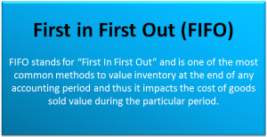 FIFO Inventory Method | First-in-First-Out Accounting (Examples)