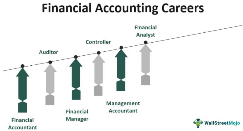 Financial Accounting Careers