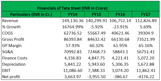 Financial of tata steel Entries