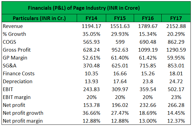 Financials of Going concern concept
