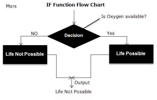 Flow Chart of IF Function 1