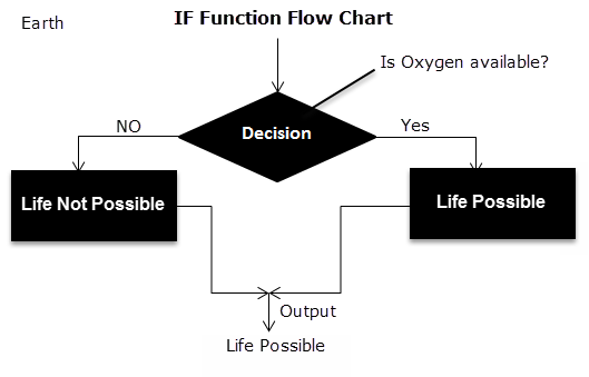 Flow Chart of IF Function 2