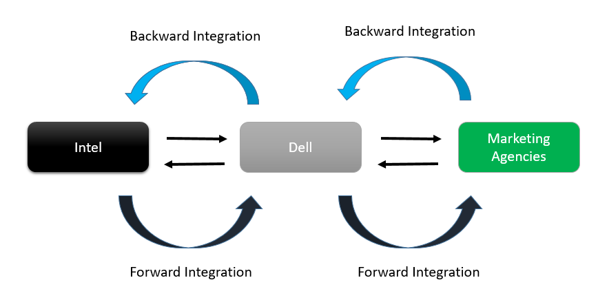 Forward Integration Example