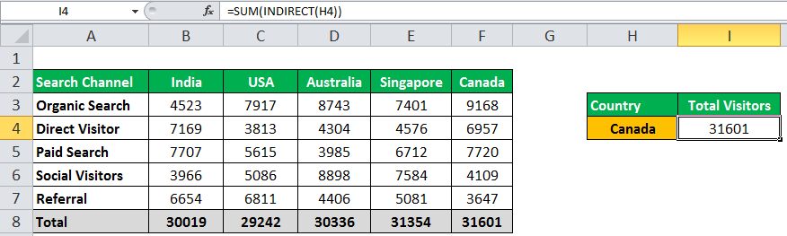 INDIRECT Function in Excel Example 1-5