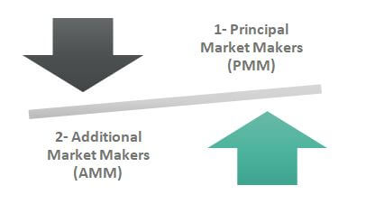 Market Makers types