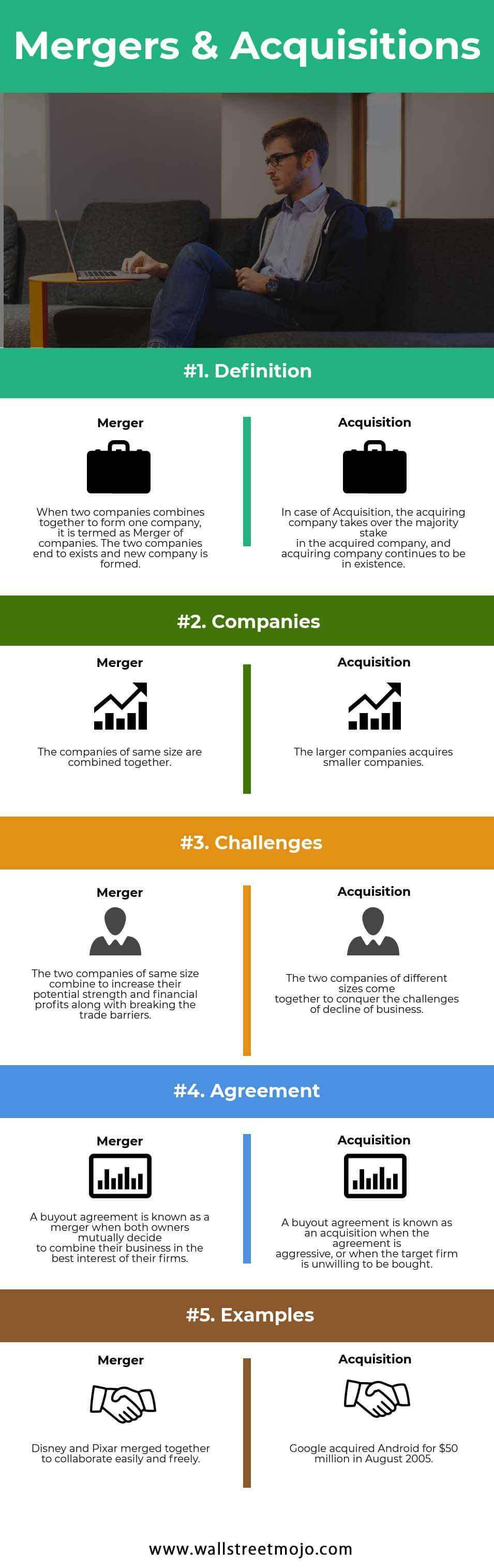 Mergers and Acquisitions (Types, Examples, Process) | Types