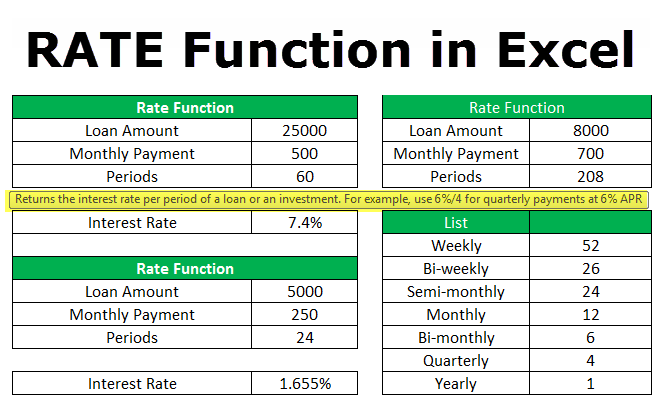 Rate Function in Excel (Formula, Examples) | How to Use Rate