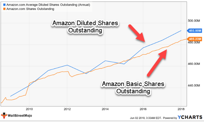 Shares Outstanding Amazon