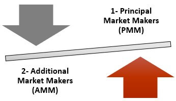 Types of Market Makers