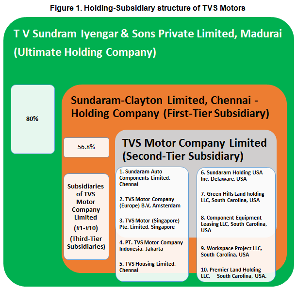 holding and subsidiary company in india